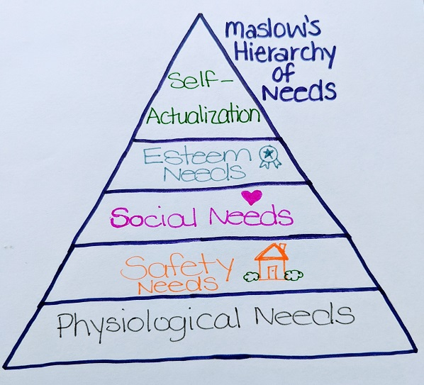 Hierarchy Of Needs pyramid drawing